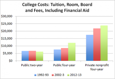 Rising tuition costs present possible issue for students