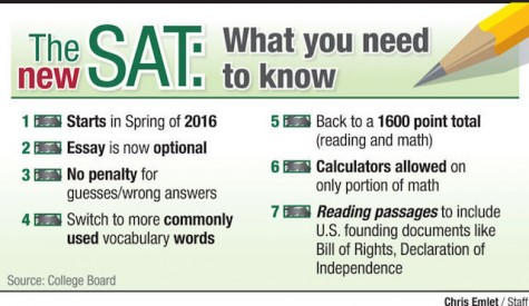 With SAT scores on the decline, will the newly formatted test cut students some slack?